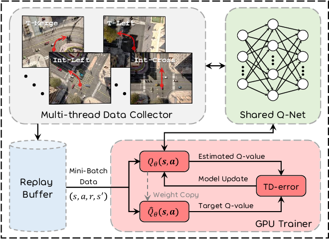 Figure 3 for DQ-GAT: Towards Safe and Efficient Autonomous Driving with Deep Q-Learning and Graph Attention Networks