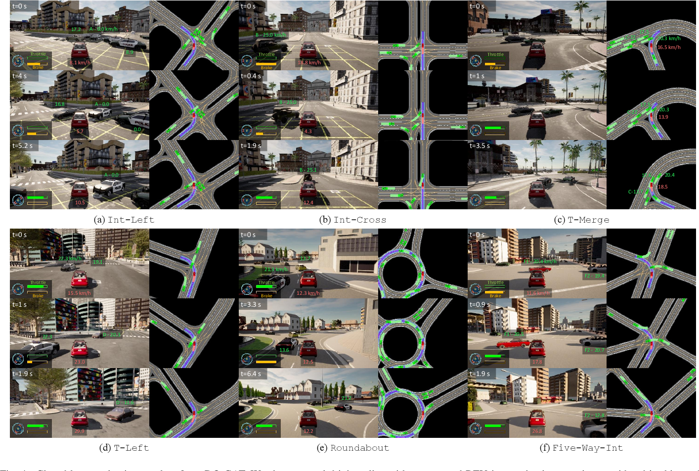 Figure 4 for DQ-GAT: Towards Safe and Efficient Autonomous Driving with Deep Q-Learning and Graph Attention Networks
