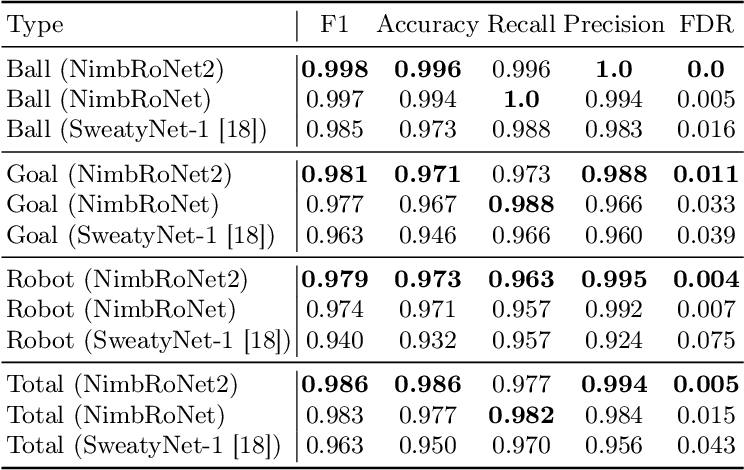 Figure 2 for RoboCup 2019 AdultSize Winner NimbRo: Deep Learning Perception, In-Walk Kick, Push Recovery, and Team Play Capabilities