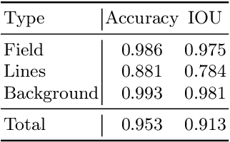 Figure 4 for RoboCup 2019 AdultSize Winner NimbRo: Deep Learning Perception, In-Walk Kick, Push Recovery, and Team Play Capabilities