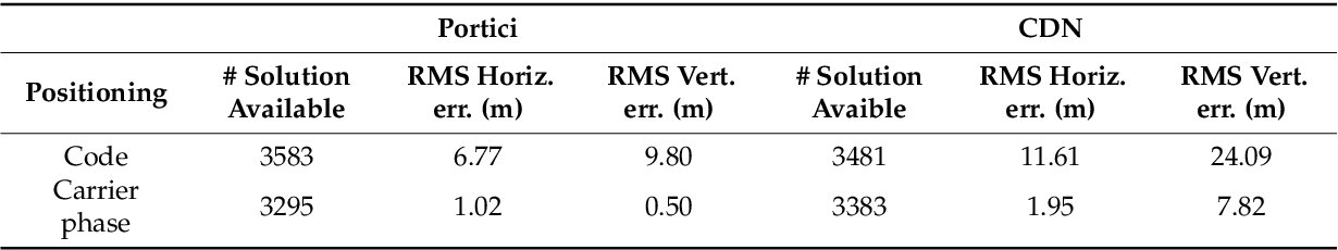 PDF] Assessment of Dual Frequency GNSS Observations from a Xiaomi Mi
