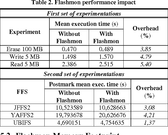 Table 2 from Flashmon V2: monitoring raw NAND flash memory I