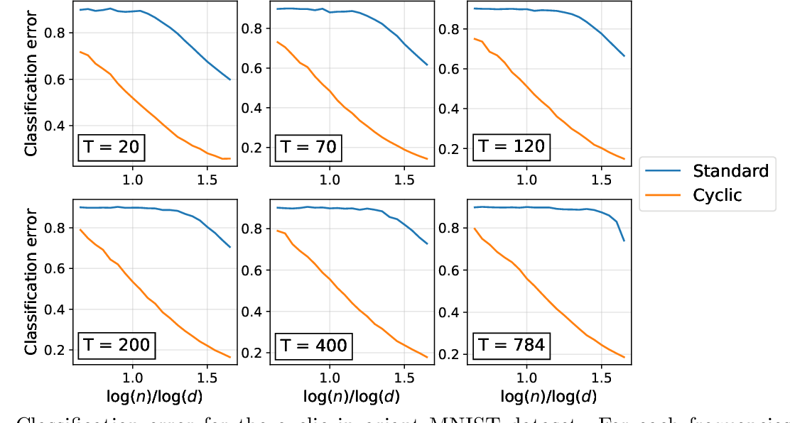 Figure 3 for Learning with invariances in random features and kernel models