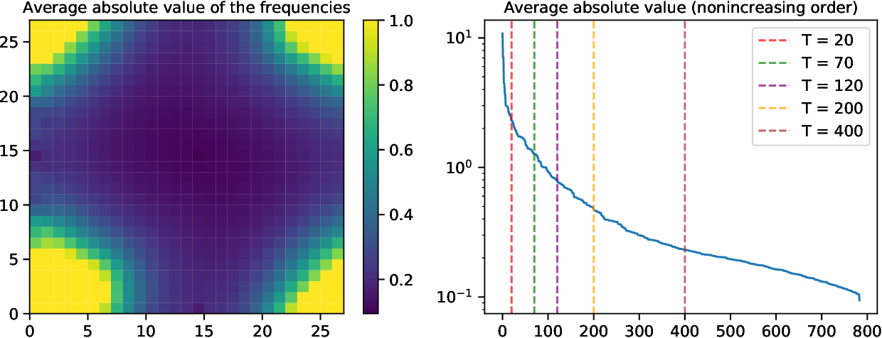 Figure 4 for Learning with invariances in random features and kernel models