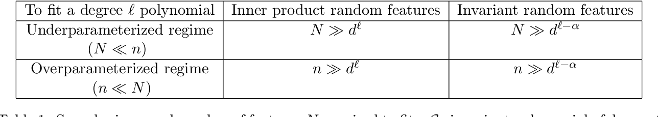 Figure 1 for Learning with invariances in random features and kernel models