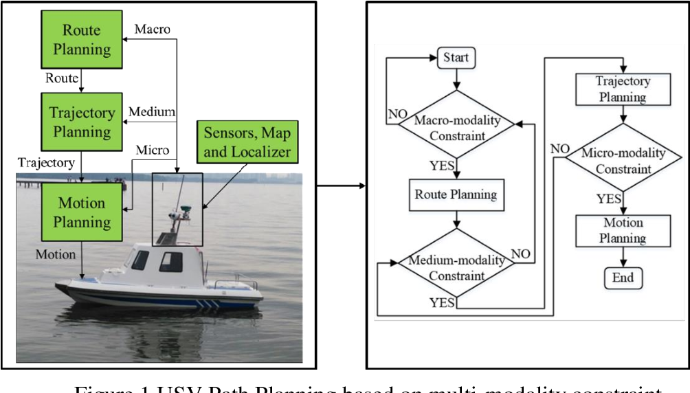 Figure 2 for The Review Unmanned Surface Vehicle Path Planning: Based on Multi-modality Constraint