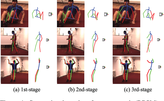 Figure 1 for Recurrent 3D Pose Sequence Machines