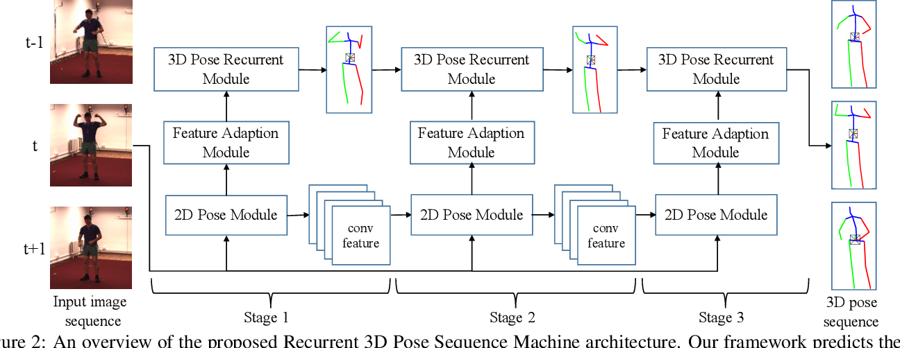 Figure 3 for Recurrent 3D Pose Sequence Machines