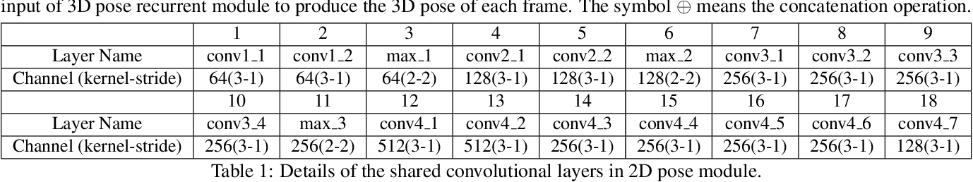 Figure 2 for Recurrent 3D Pose Sequence Machines