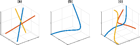 Figure 1 for Polynomial Matrix Completion for Missing Data Imputation and Transductive Learning