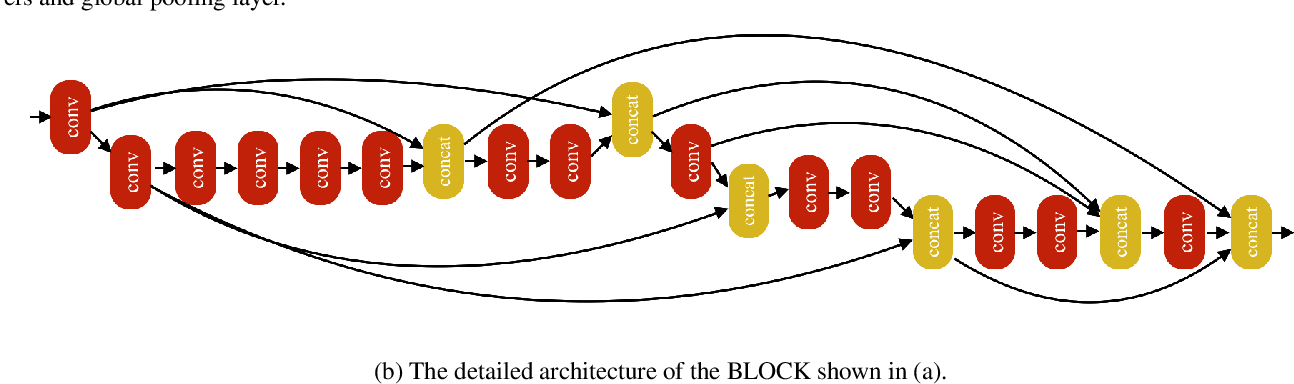 Figure 3 for EIGEN: Ecologically-Inspired GENetic Approach for Neural Network Structure Searching