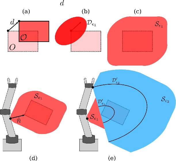 Figure 2 for Provably Safe Trajectory Optimization in the Presence of Uncertain Convex Obstacles