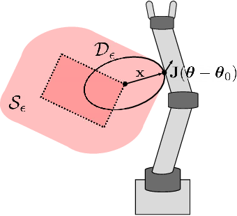 Figure 3 for Provably Safe Trajectory Optimization in the Presence of Uncertain Convex Obstacles