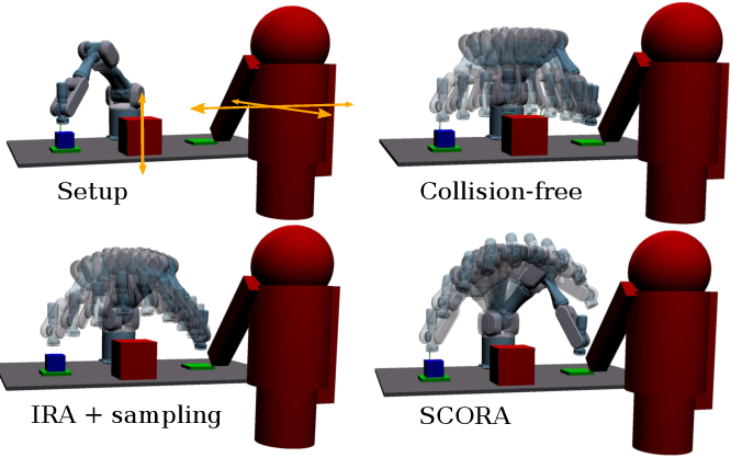 Figure 4 for Provably Safe Trajectory Optimization in the Presence of Uncertain Convex Obstacles