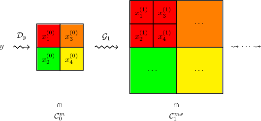 Figure 1 for A Provably Correct Algorithm for Deep Learning that Actually Works