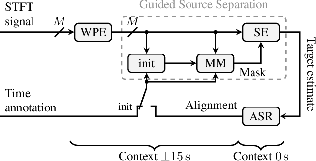 Figure 1 for An Investigation into the Effectiveness of Enhancement in ASR Training and Test for CHiME-5 Dinner Party Transcription