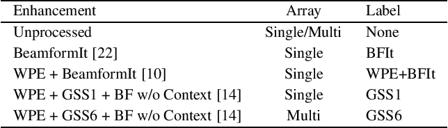 Figure 2 for An Investigation into the Effectiveness of Enhancement in ASR Training and Test for CHiME-5 Dinner Party Transcription