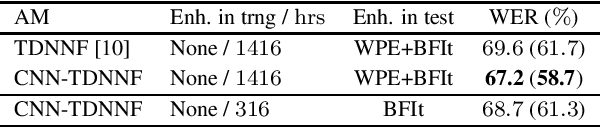 Figure 4 for An Investigation into the Effectiveness of Enhancement in ASR Training and Test for CHiME-5 Dinner Party Transcription