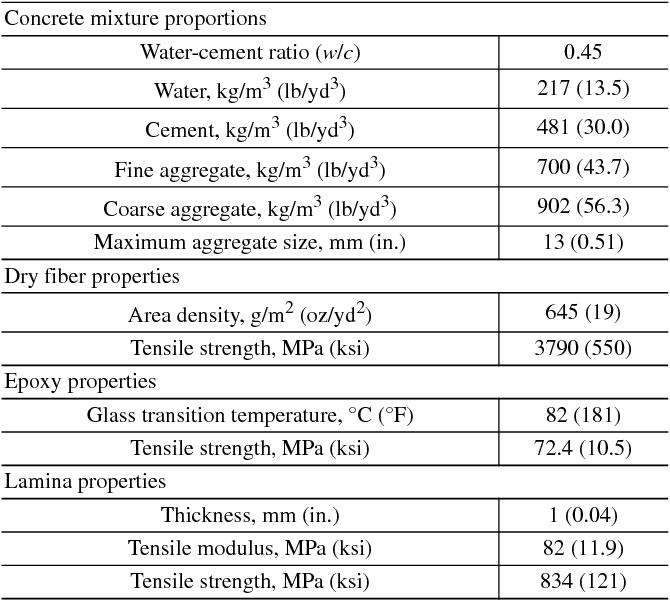 Table 1—Material properties