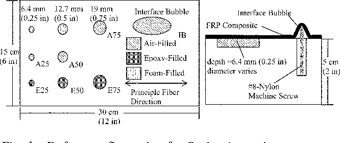 Fig. 1—Defect configuration for Series A specimens.