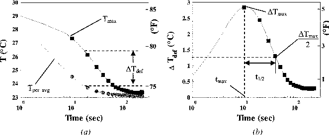 Fig. 5—Constructing ΔTdef versus time plots from area parameters. Defect A75, Specimen A-1 (flash heating): (a) Tmax and Tper_avg versus time; and (b) Δ Tdef versus time.