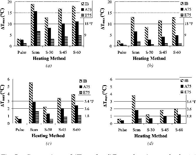 Fig. 8—Comparison of ΔTmax for different heating methods: (a) Specimen A-1; (b) Specimen A-2; (c) Specimen A-3; and (d) Specimen A-4.
