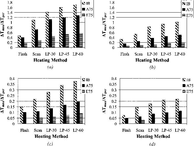 Fig. 9—Comparison of normalized ΔTmax for different heating methods: (a) Specimen A-1; (b) Specimen A-2; (c) Specimen A-3; and (d) Specimen A-4.
