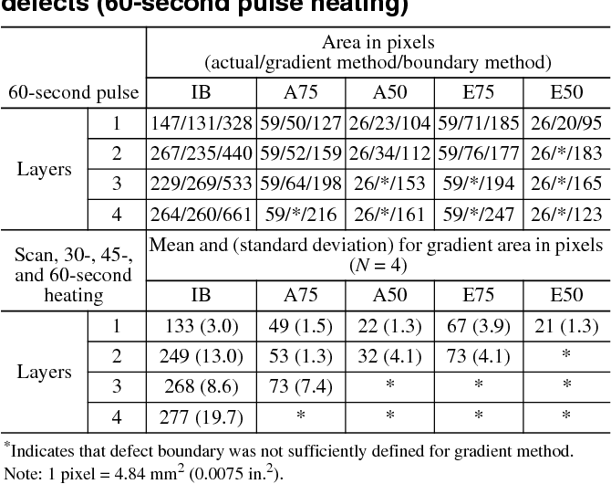 Table 4—Actual and measured areas for select defects (60-second pulse heating)