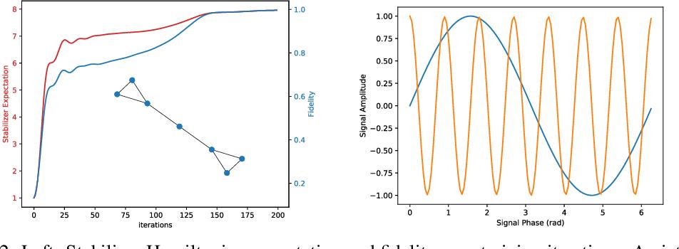 Figure 3 for Quantum Graph Neural Networks