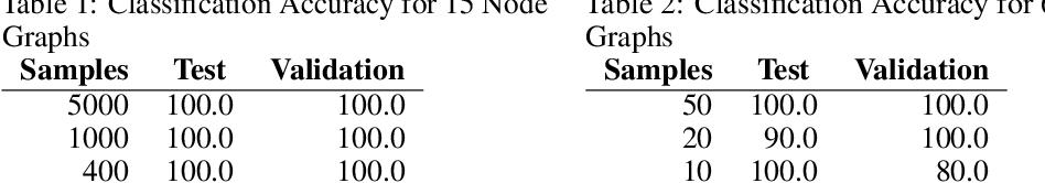 Figure 2 for Quantum Graph Neural Networks