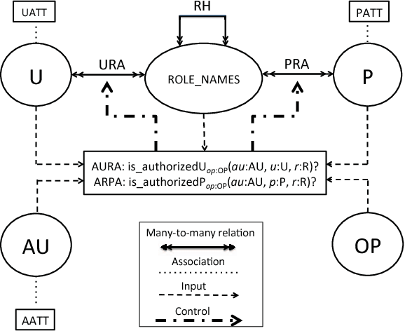 Fig. 1. Attribute Based Administration of RBAC