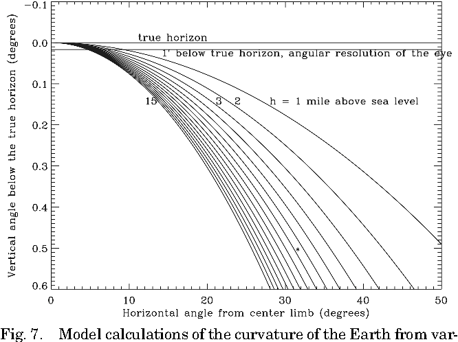 Figure 7 from Visually discerning the curvature of the Earth