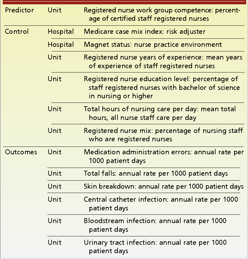 Competence and certification of registered nurses and safety of ...
