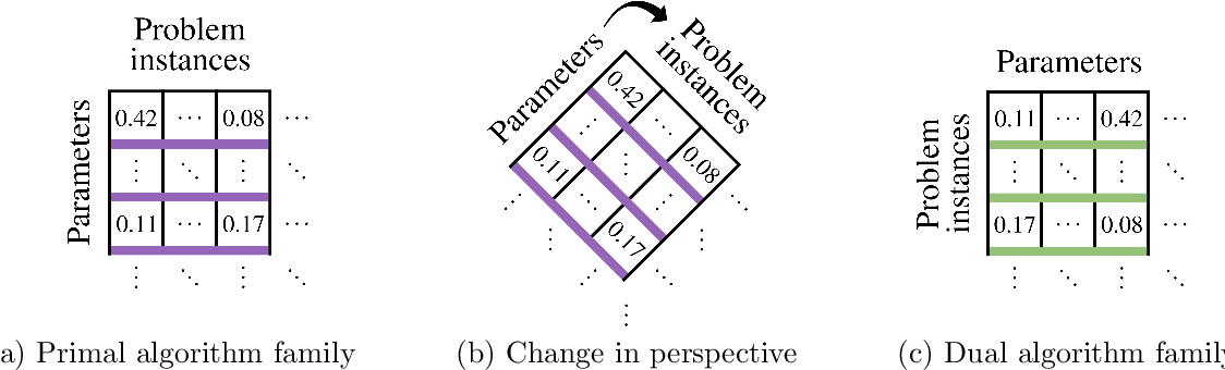 Figure 2 for How much data is sufficient to learn high-performing algorithms?