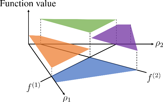 Figure 3 for How much data is sufficient to learn high-performing algorithms?