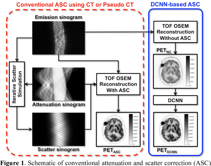 Figure 1 for Joint Correction of Attenuation and Scatter Using Deep Convolutional Neural Networks (DCNN) for Time-of-Flight PET