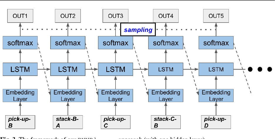 Figure 4 for Discovering Underlying Plans Based on Shallow Models