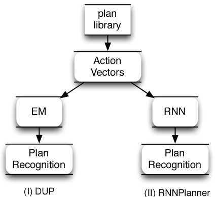 Figure 1 for Discovering Underlying Plans Based on Shallow Models