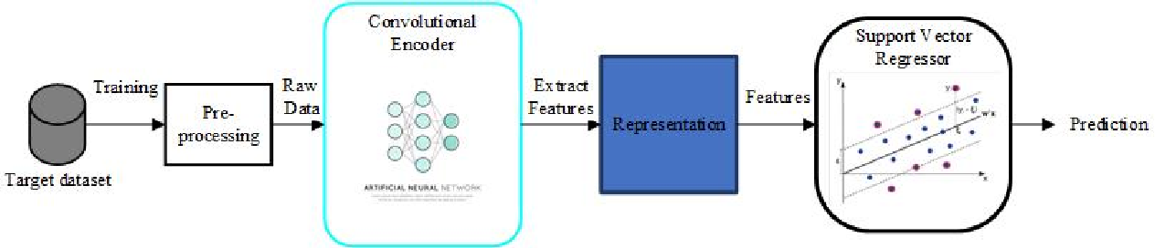 Figure 2 for Continuous Emotion Recognition via Deep Convolutional Autoencoder and Support Vector Regressor