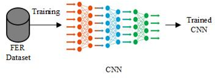 Figure 3 for Continuous Emotion Recognition via Deep Convolutional Autoencoder and Support Vector Regressor