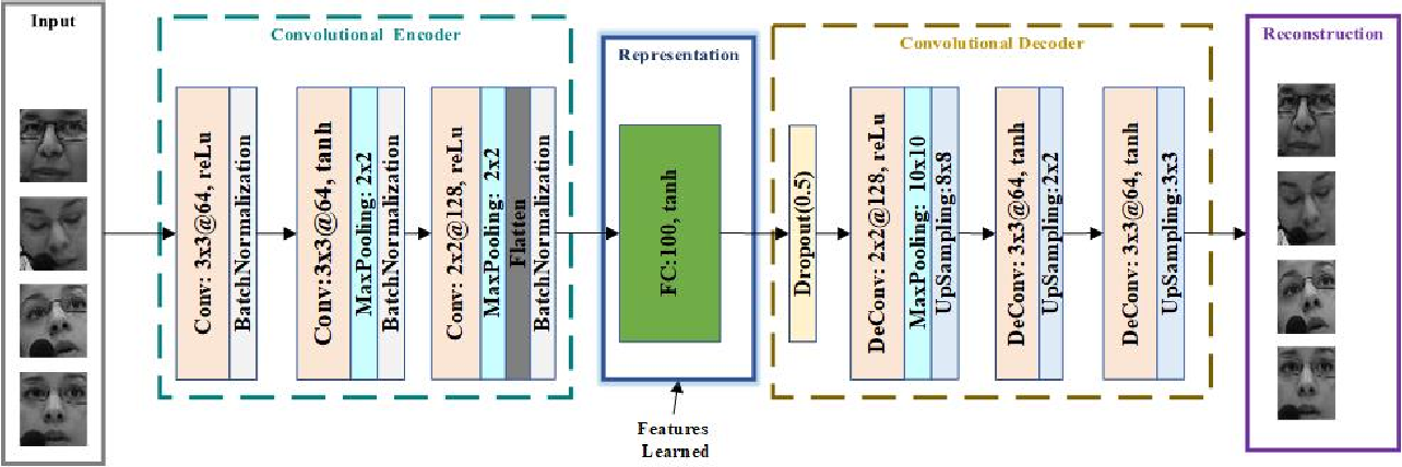 Figure 4 for Continuous Emotion Recognition via Deep Convolutional Autoencoder and Support Vector Regressor
