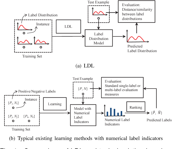 Figure 1 for Label Distribution Learning