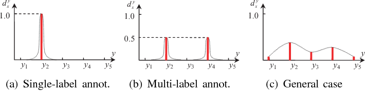 Figure 3 for Label Distribution Learning
