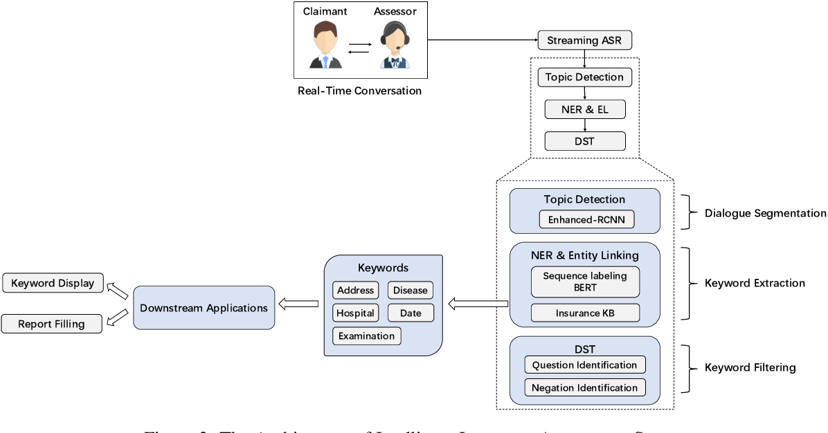 Figure 3 for A Dialogue-based Information Extraction System for Medical Insurance Assessment