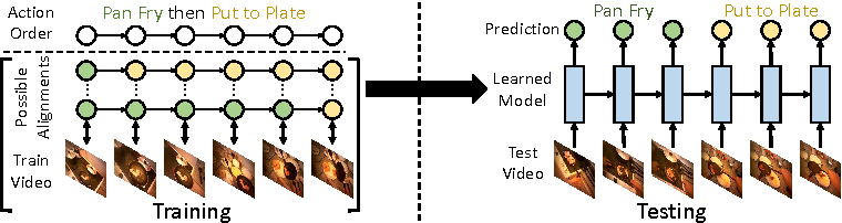 Figure 1 for Connectionist Temporal Modeling for Weakly Supervised Action Labeling