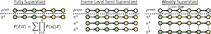 Figure 3 for Connectionist Temporal Modeling for Weakly Supervised Action Labeling