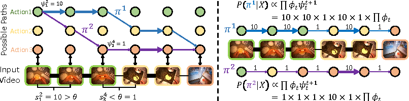 Figure 4 for Connectionist Temporal Modeling for Weakly Supervised Action Labeling