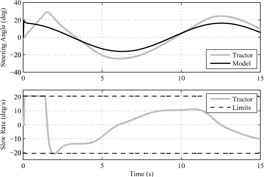 Figure 10. Simulated steering actuator response with initial reference model.