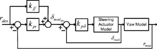 Figure 11. Closed-loop reference model with steering actuator properties.