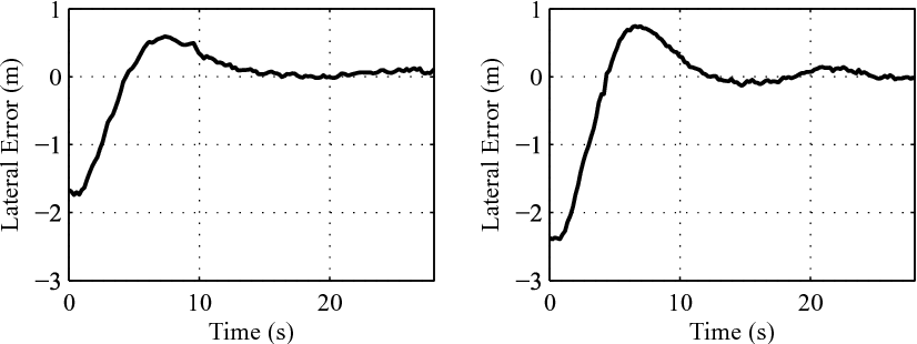 Figure 16. Experimental lateral position response (left: with implement, right: without implement).